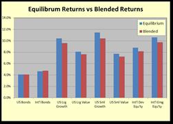 Essays on volatility derivatives and portfolio optimization