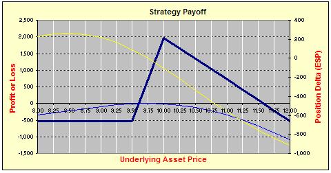 Hoadley options strategy evaluation tool